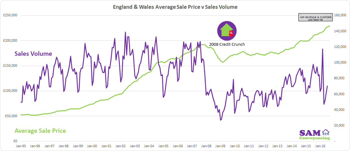 AVerage-Sale-Price-Vs-Sales-Volume---England--Wales.png