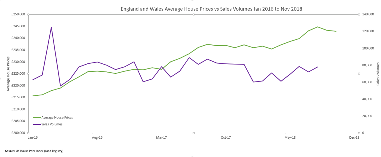 Average-Sale-Price-Vs-Sales-Volume---England--Wales-Jan-16-to-Nov-16-for-roundup-Feb-2019.png