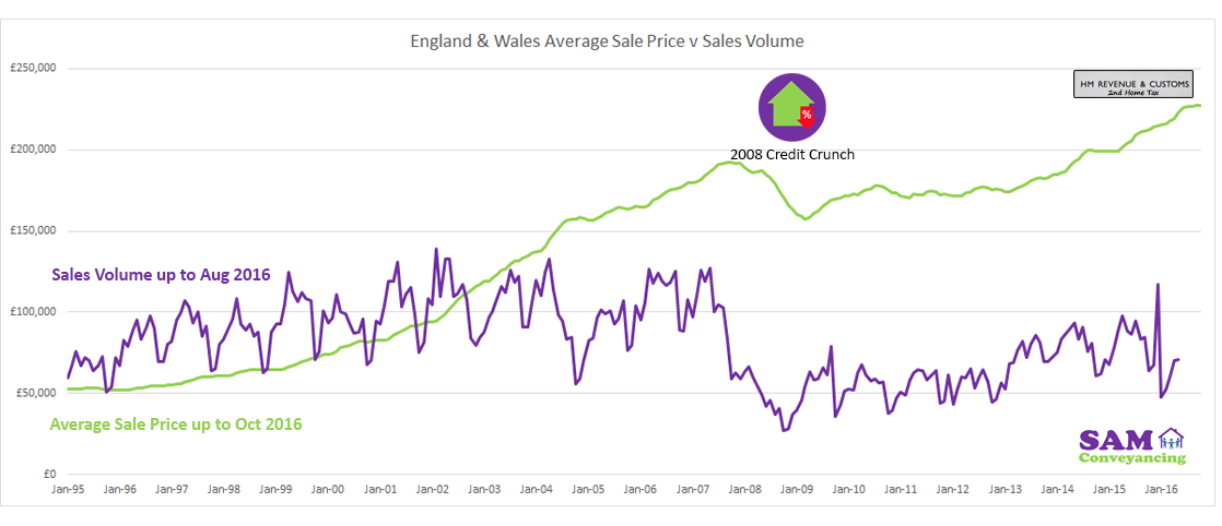 Average-Sale-Price-Vs-Sales-Volume---England--Wales-for-October-2016.png