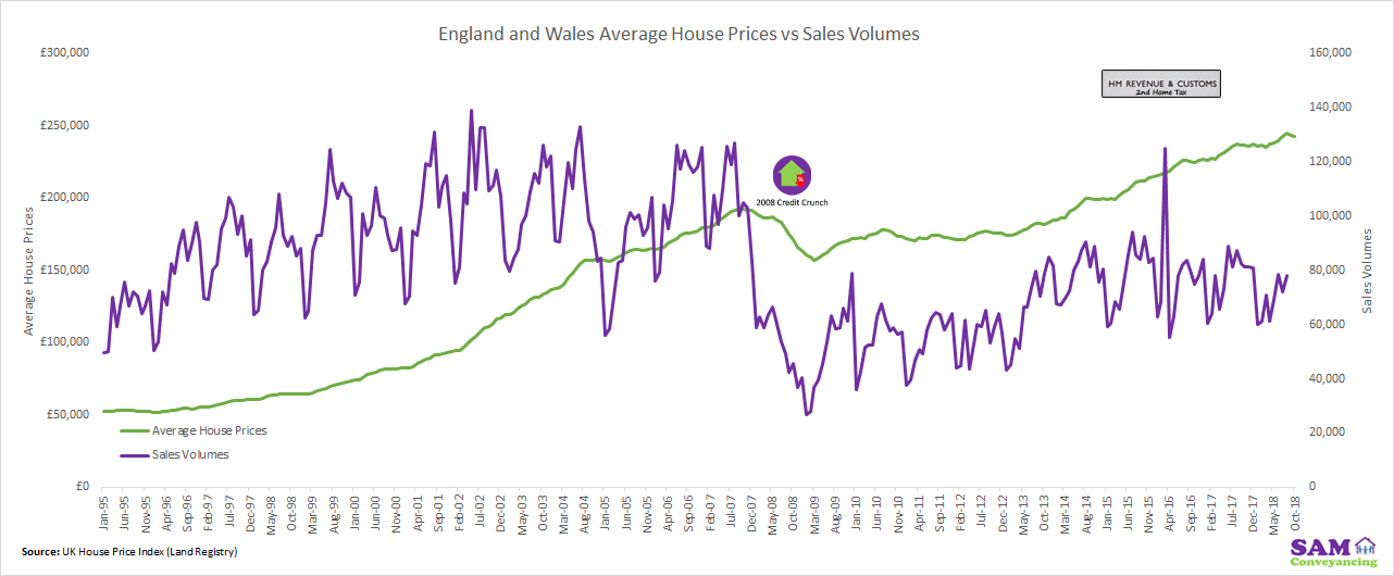 Average Sale Price Vs Sales Volume England and Wales Jan 1995 to October 2018