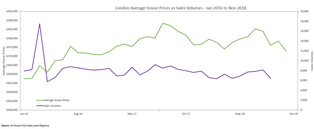 Average-Sale-Price-Vs-Sales-Volume--London-Jan-16-to-Dec-18-foreB4ObX.png