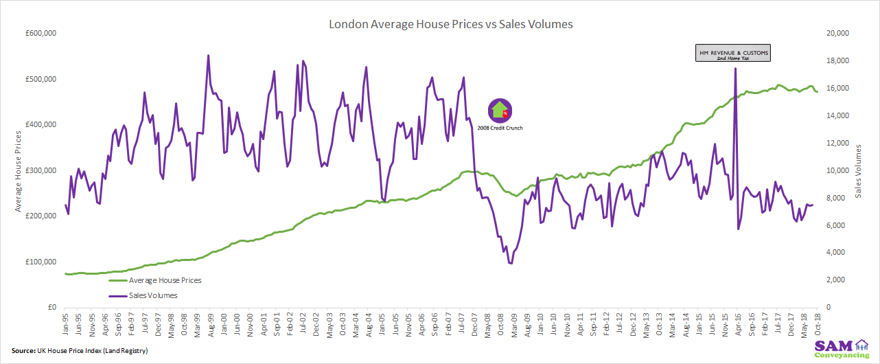 Average Sale Price Vs Sales Volume London Jan 1995 to October 2018
