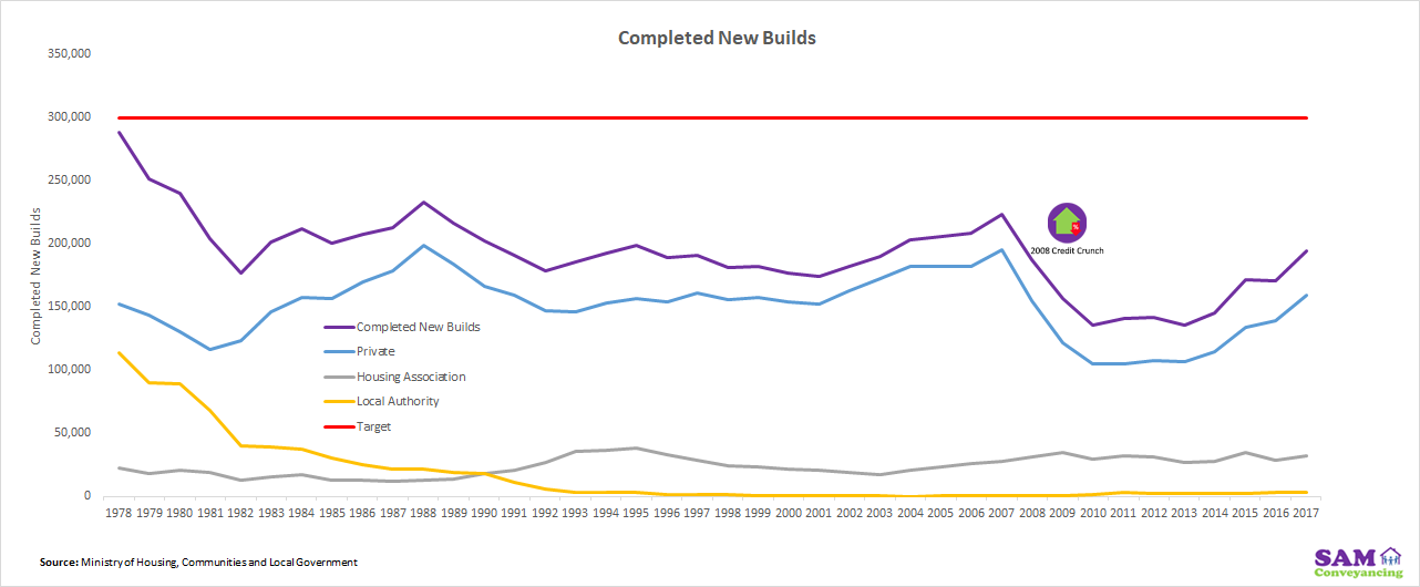 Completed New Builds 1978 to 2017