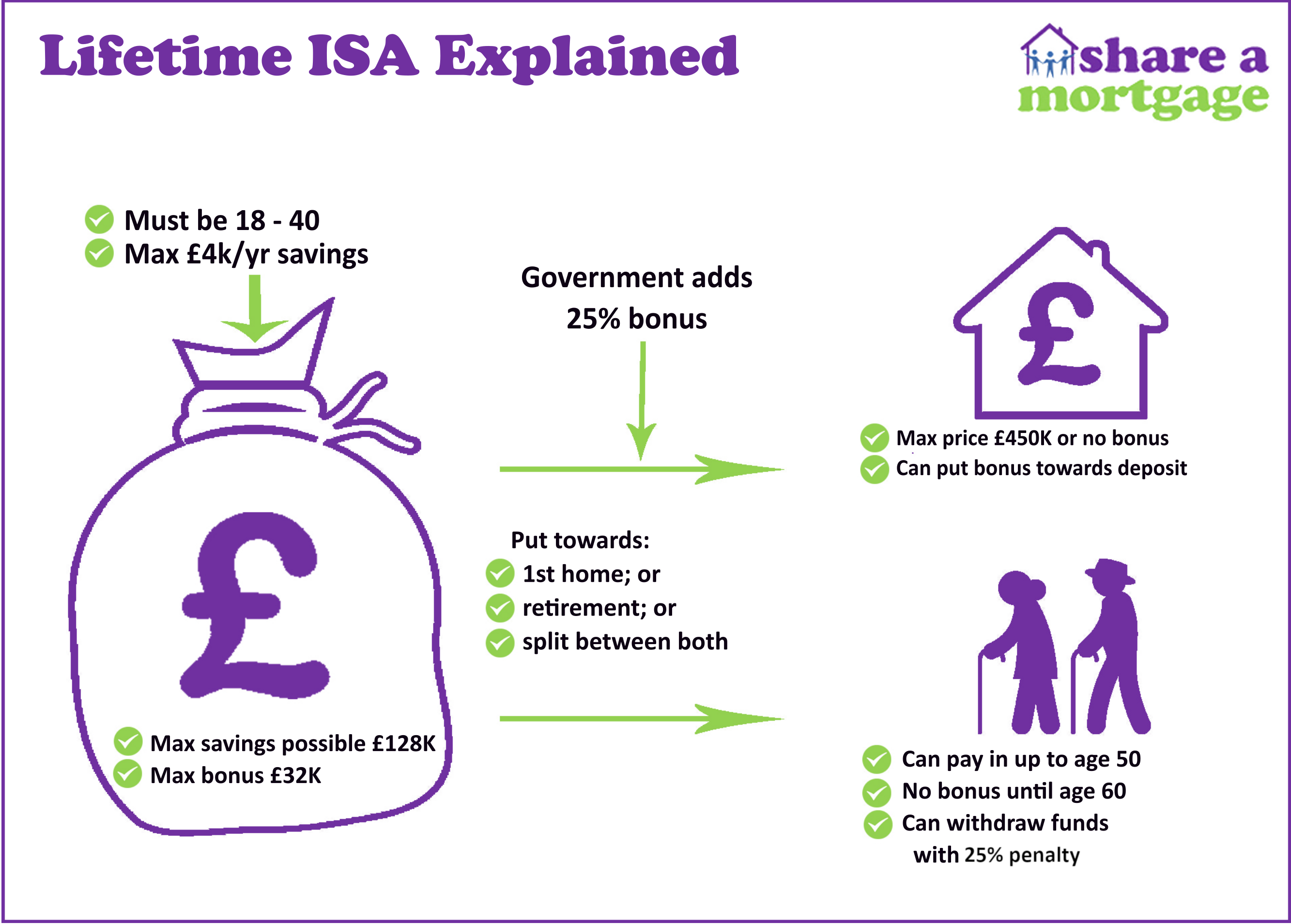 Lifetime-ISA-Explained-Diagram