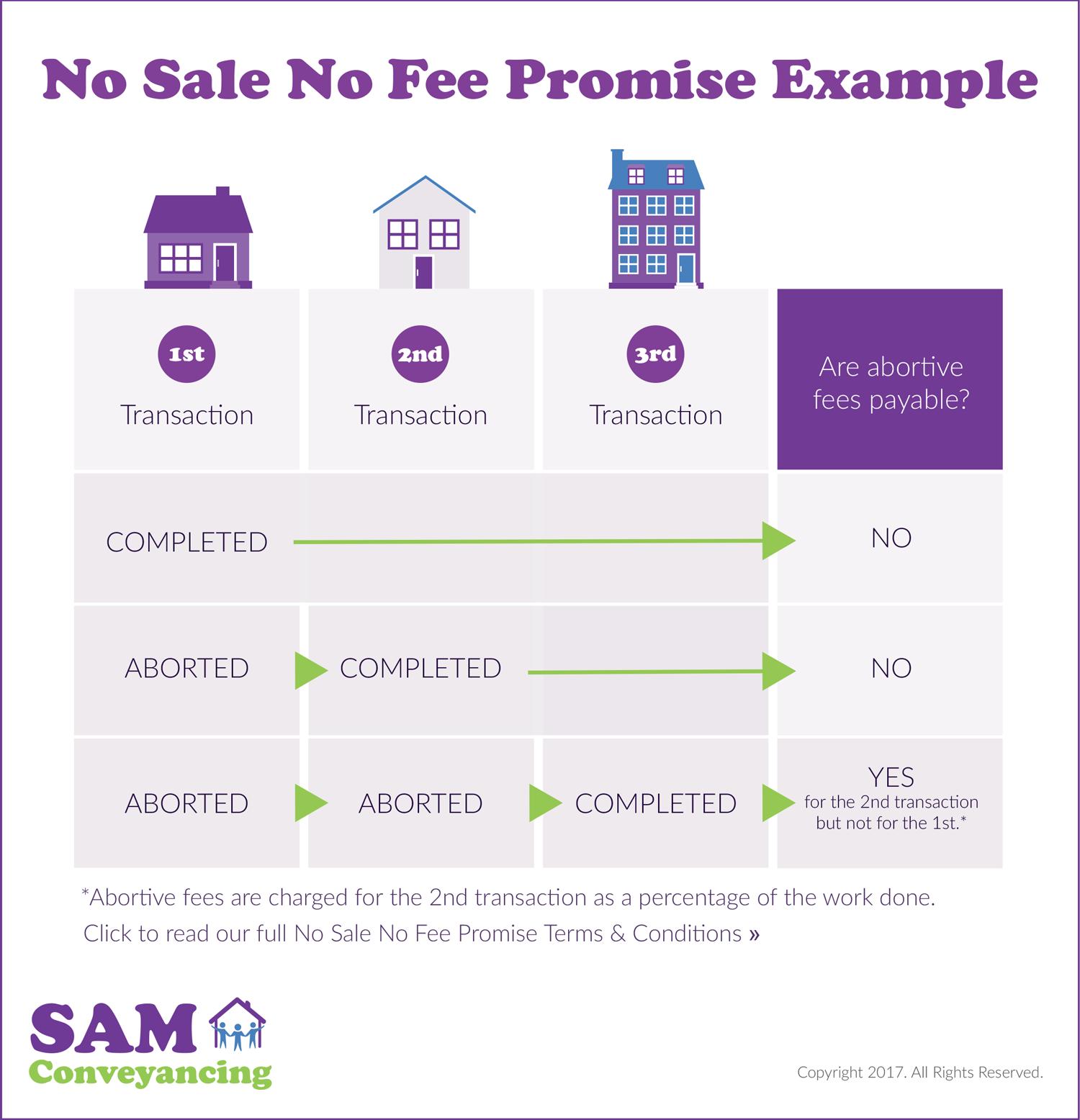 No Sale No Fee Conveyancing