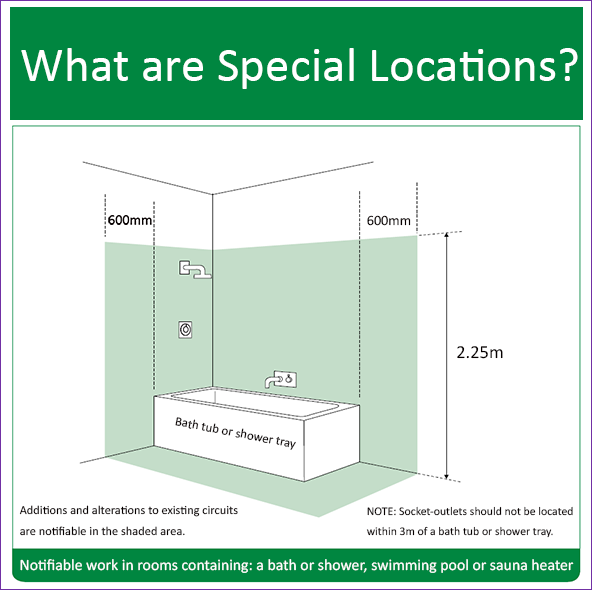 Special-locations-for-electrical-rewiring