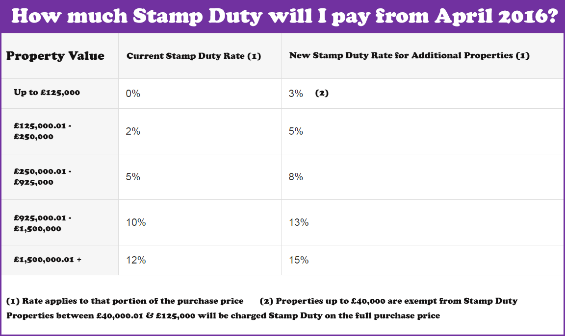 Stamp Duty Calculator On Buy To Let Property