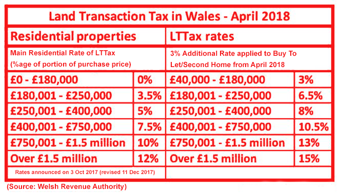 Wales-LTTax-Rates-for-Residential-and-Additional-Homes-from-AprAsnhJW.png