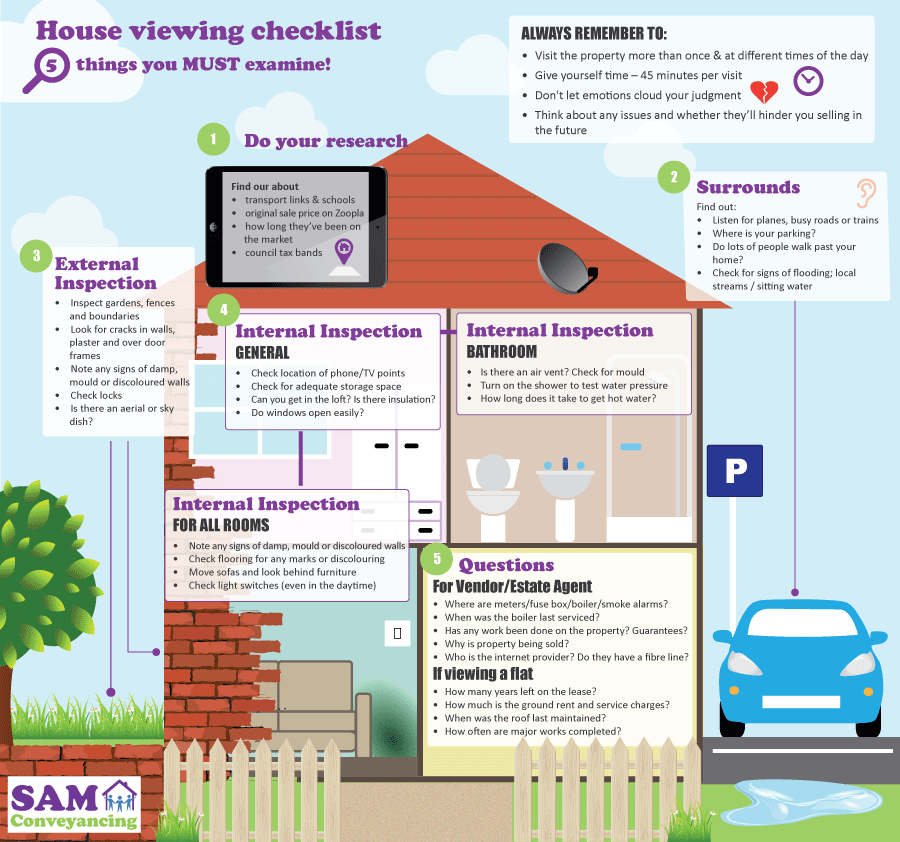 House viewing checklist part 4 for Building checklist for a house