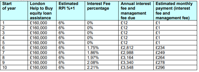 Equity-Loan-London-HTB-160000-Required-Loan-Interest-and-Management-Fees
